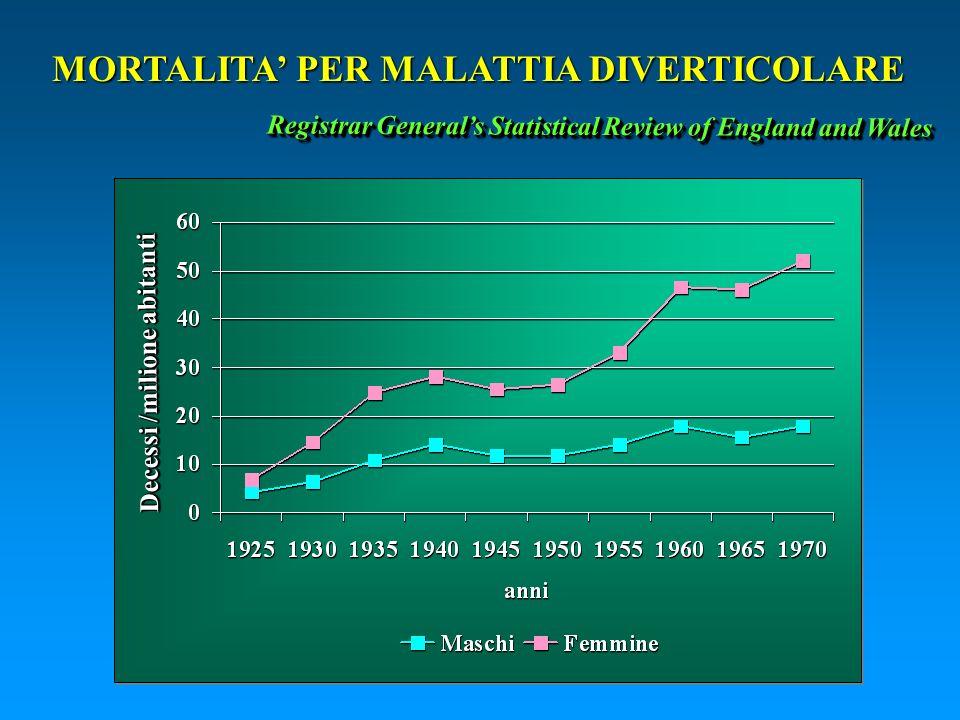 MORTALITA PER MALATTIA DIVERTICOLARE Registrar Generals Statistical Review of England and Wales Decessi /milione abitanti