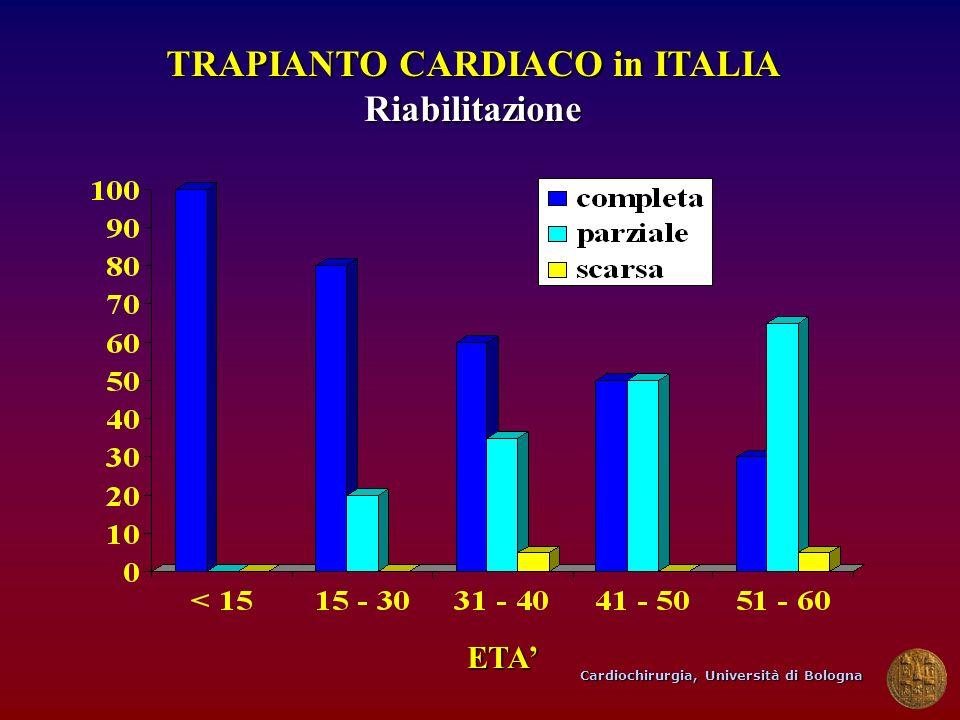 Cardiochirurgia, Università di Bologna TRAPIANTO CARDIACO in ITALIA Riabilitazione ETA