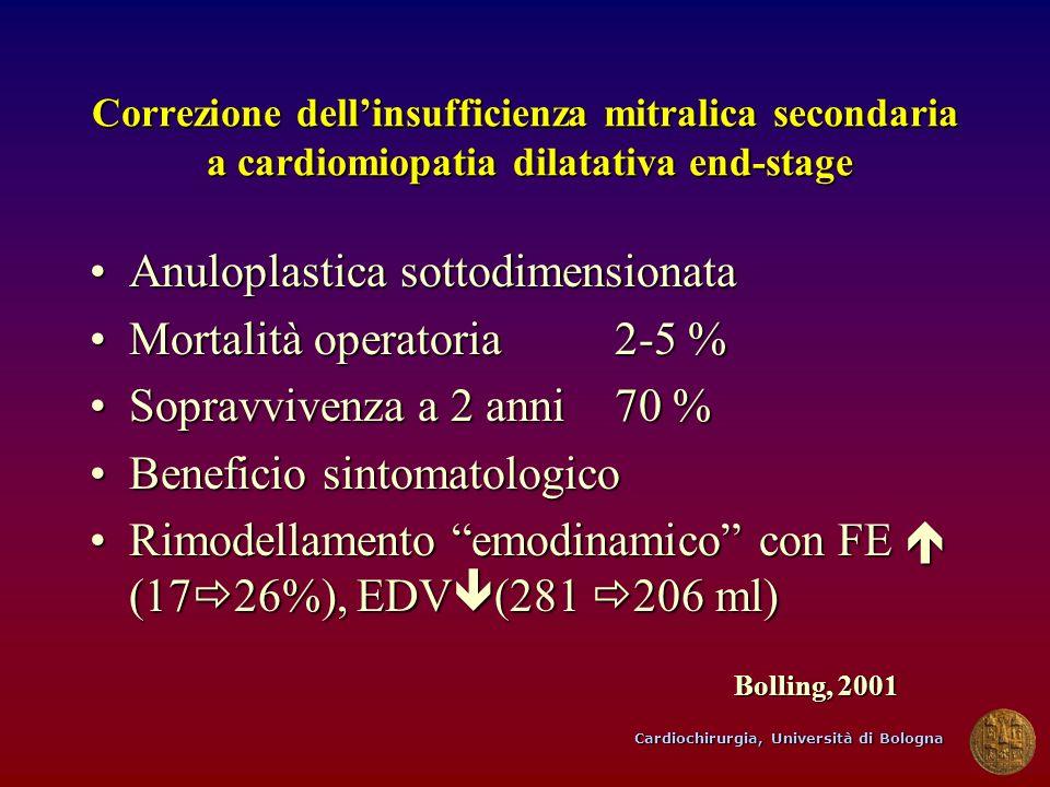 Cardiochirurgia, Università di Bologna Correzione dellinsufficienza mitralica secondaria a cardiomiopatia dilatativa end-stage Anuloplastica sottodime