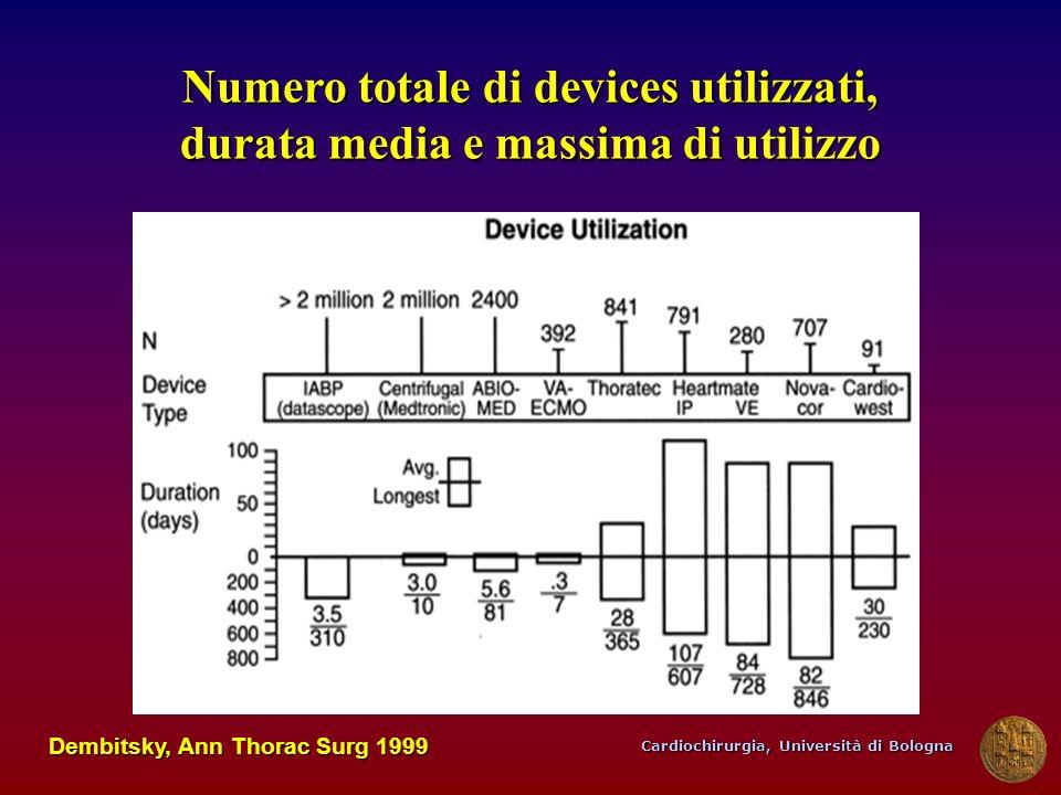 Cardiochirurgia, Università di Bologna Dembitsky, Ann Thorac Surg 1999 Numero totale di devices utilizzati, durata media e massima di utilizzo