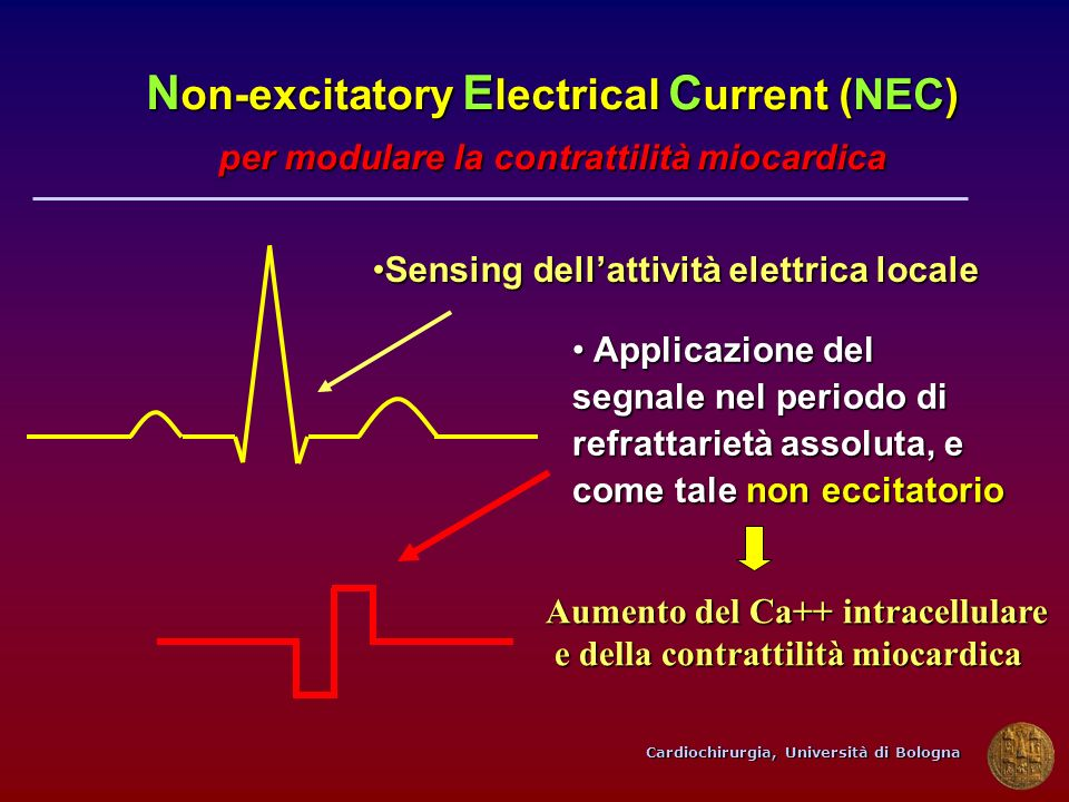 Cardiochirurgia, Università di Bologna Applicazione del segnale nel periodo di refrattarietà assoluta, e come tale non eccitatorio Applicazione del se
