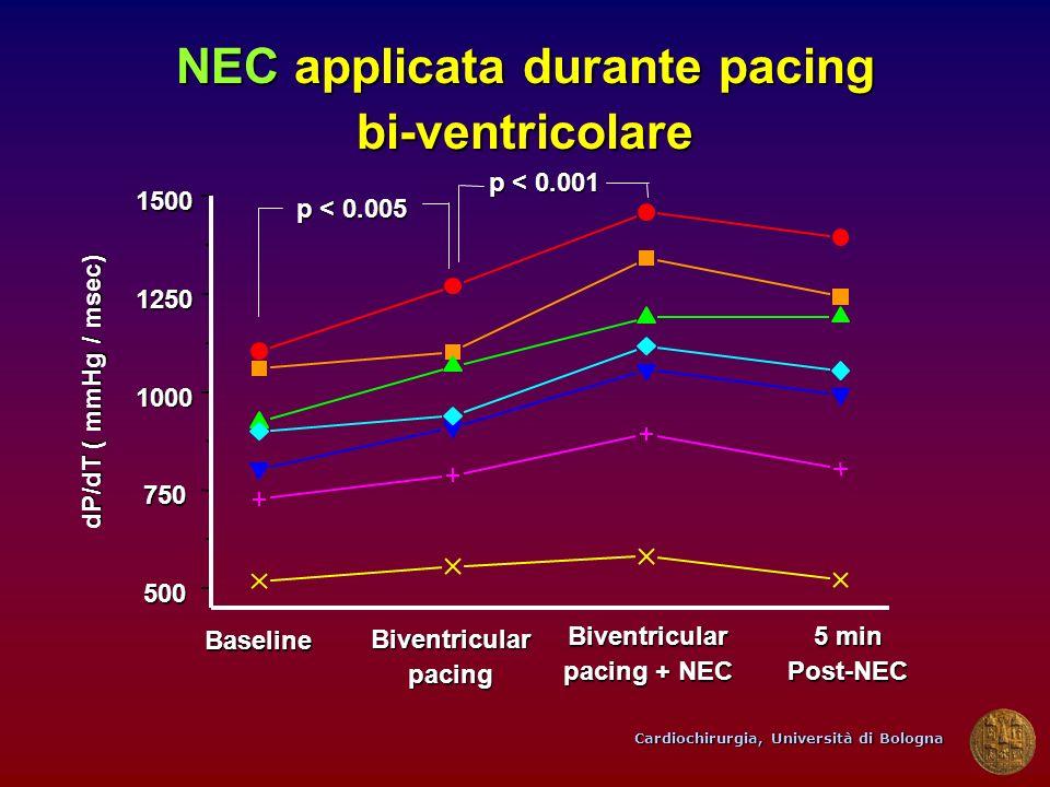 Cardiochirurgia, Università di Bologna Biventricularpacing Biventricular pacing + NEC 5 min Post-NEC 500 750 1000 1250 1500 Baseline NEC applicata dur