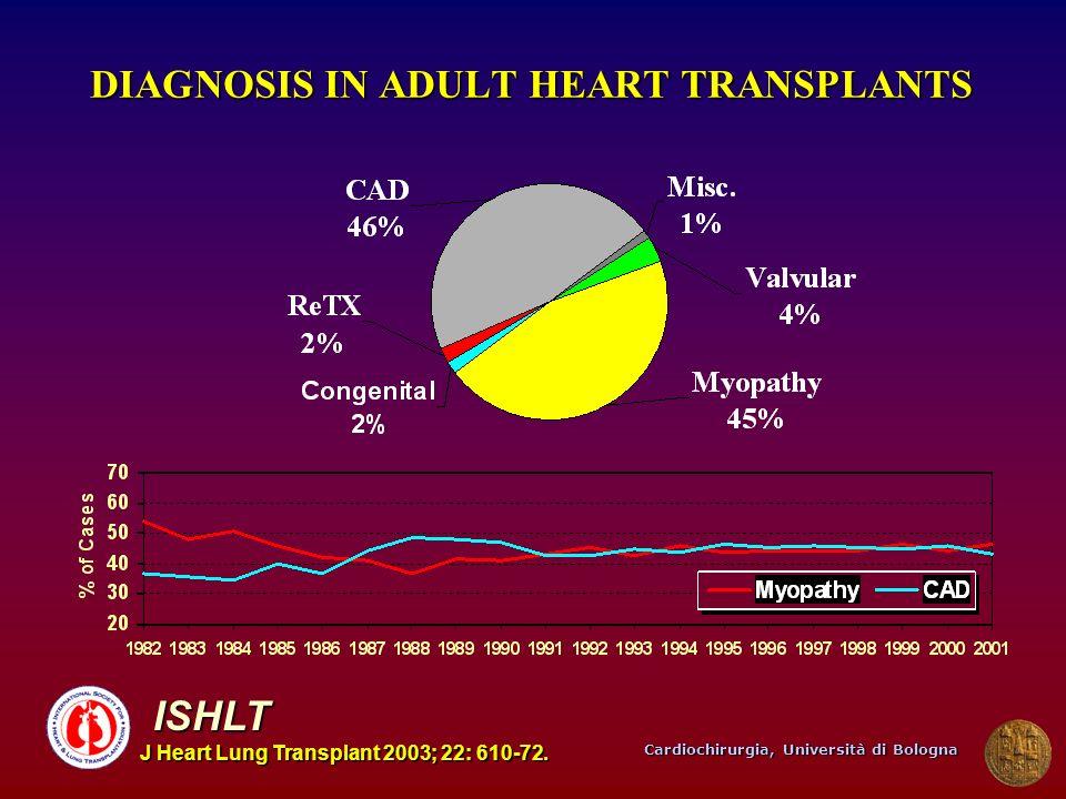 Cardiochirurgia, Università di Bologna DIAGNOSIS IN ADULT HEART TRANSPLANTS ISHLT J Heart Lung Transplant 2003; 22: 610-72.