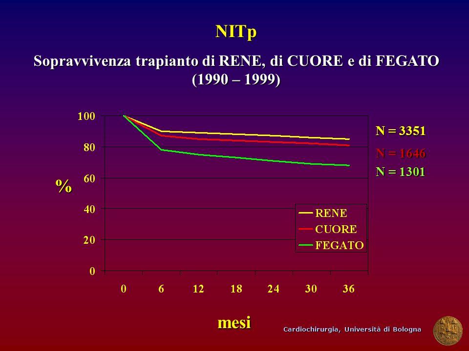 Cardiochirurgia, Università di Bologna NITp Sopravvivenza trapianto di RENE, di CUORE e di FEGATO (1990 – 1999) % mesi N = 3351 N = 1301 N = 1646