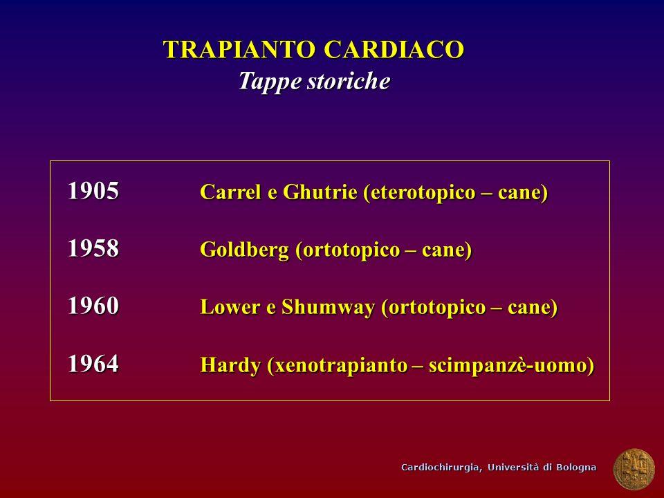 TRAPIANTO CARDIACO Tappe storiche 1905 Carrel e Ghutrie (eterotopico – cane) 1958 Goldberg (ortotopico – cane) 1960 Lower e Shumway (ortotopico – cane