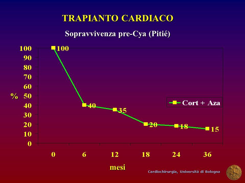 Cardiochirurgia, Università di Bologna TRAPIANTO CARDIACO Sopravvivenza pre-Cya (Pitié) mesi %