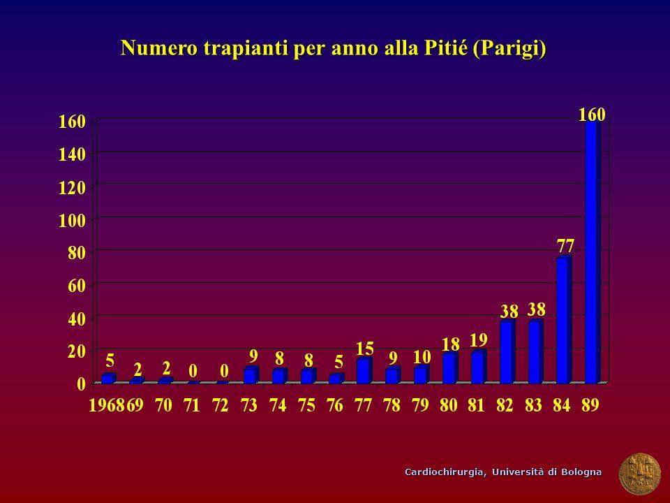 Cardiochirurgia, Università di Bologna Numero trapianti per anno alla Pitié (Parigi)