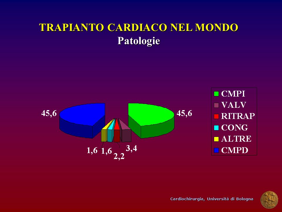 Cardiochirurgia, Università di Bologna TRAPIANTO CARDIACO NEL MONDO Patologie