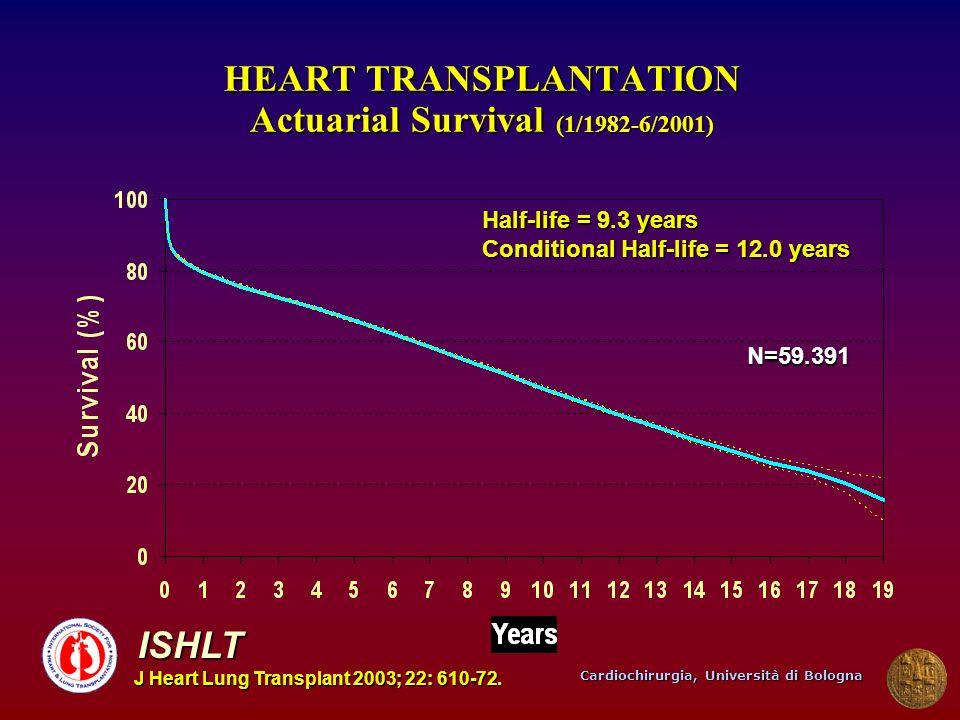 Cardiochirurgia, Università di Bologna HEART TRANSPLANTATION Actuarial Survival (1/1982-6/2001) N=59.391 Half-life = 9.3 years Conditional Half-life =