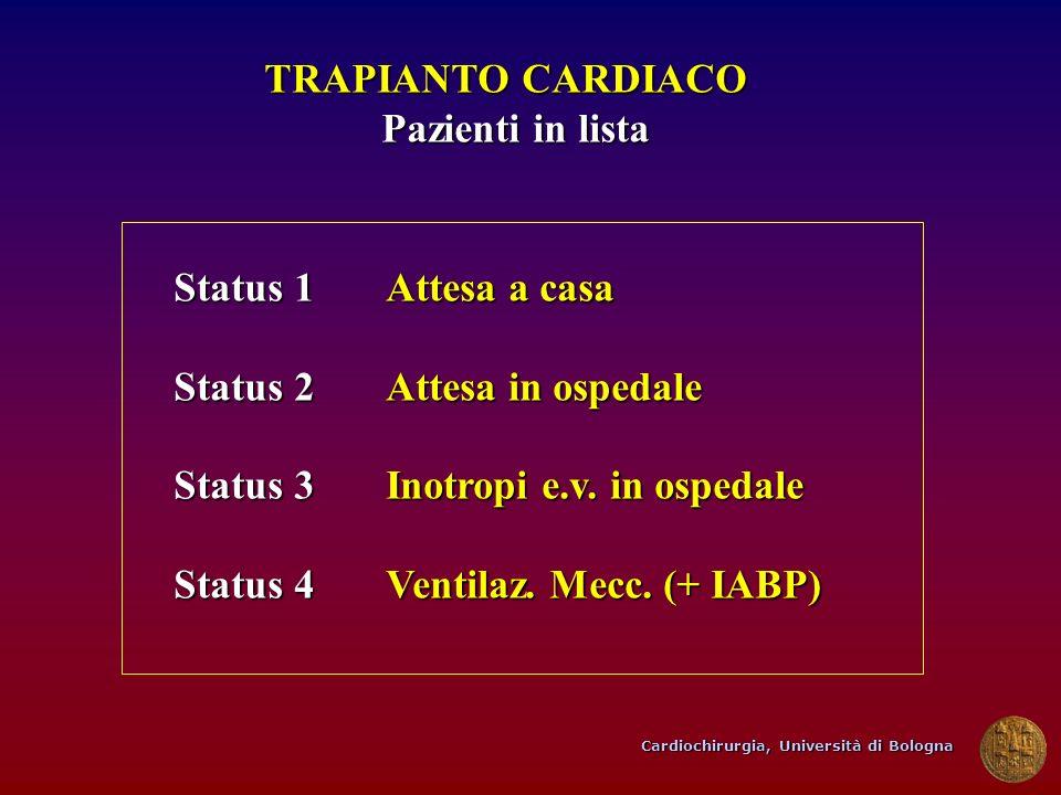 Cardiochirurgia, Università di Bologna TRAPIANTO CARDIACO Pazienti in lista Pazienti in lista Status 1Attesa a casa Status 2Attesa in ospedale Status