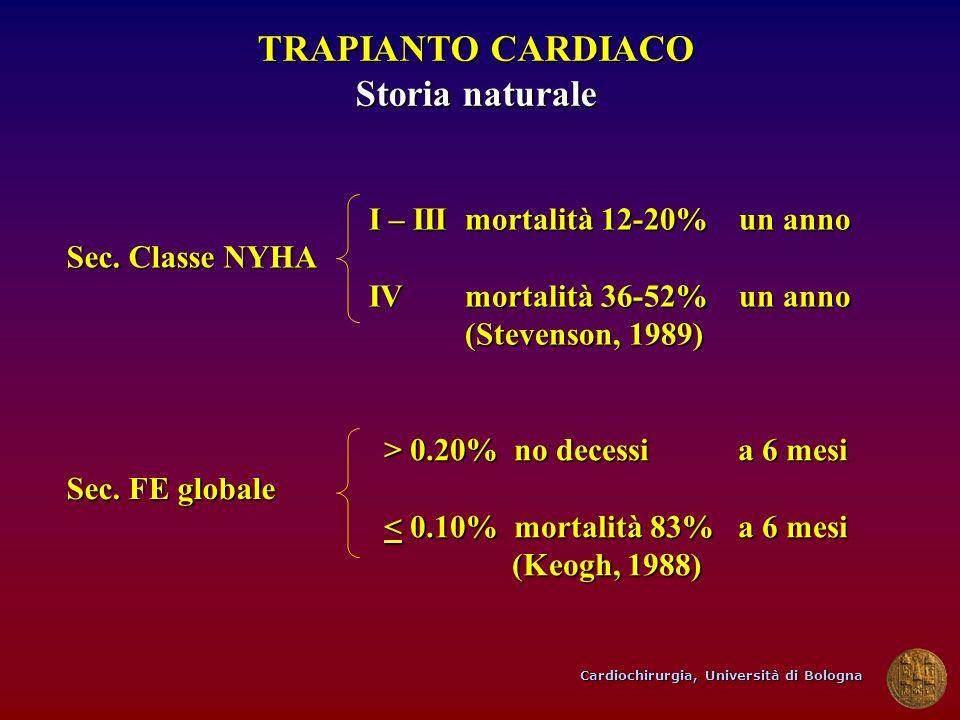 Cardiochirurgia, Università di Bologna TRAPIANTO CARDIACO Storia naturale Sec. Classe NYHA Sec. FE globale I – III mortalità 12-20% un anno IVmortalit