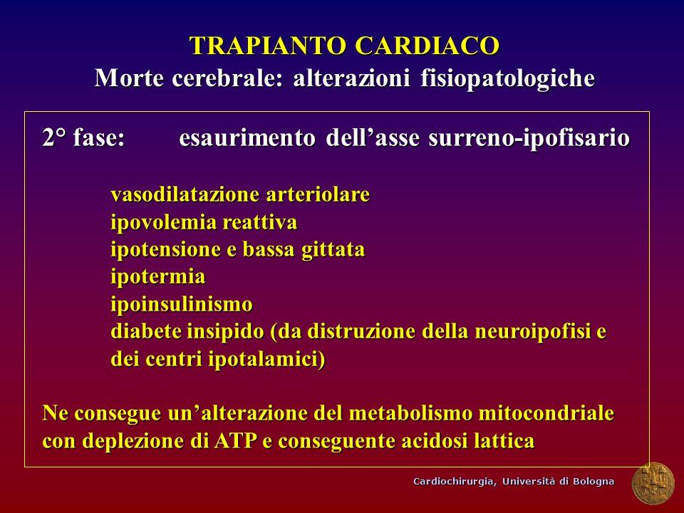Cardiochirurgia, Università di Bologna TRAPIANTO CARDIACO Morte cerebrale: alterazioni fisiopatologiche 2° fase:esaurimento dellasse surreno-ipofisari
