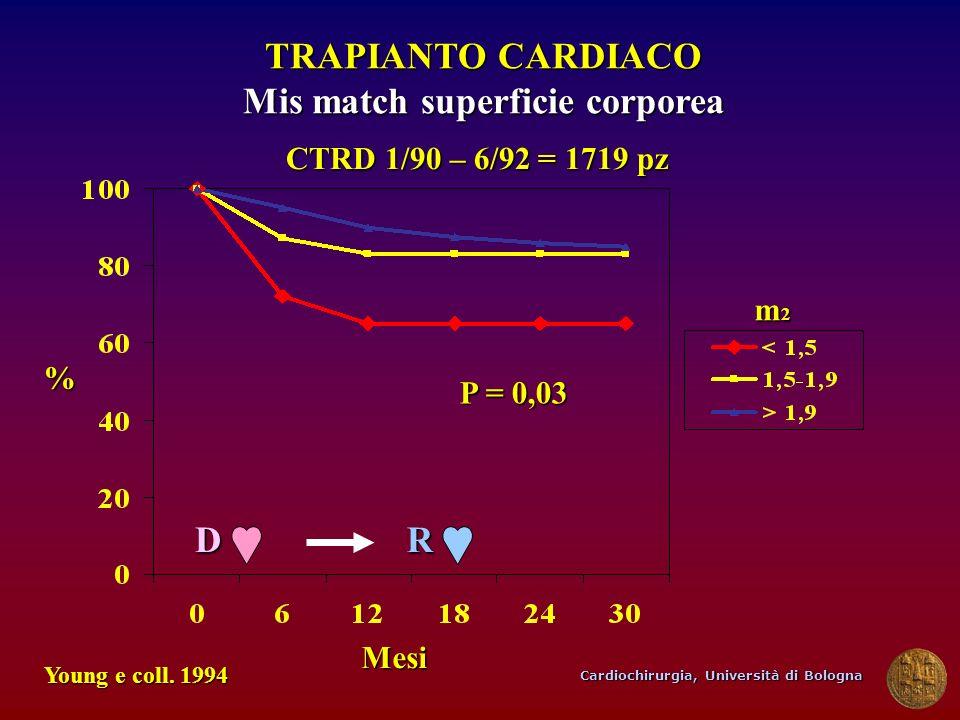 Cardiochirurgia, Università di Bologna TRAPIANTO CARDIACO Mis match superficie corporea Mesi Young e coll. 1994 P = 0,03 % CTRD 1/90 – 6/92 = 1719 pz
