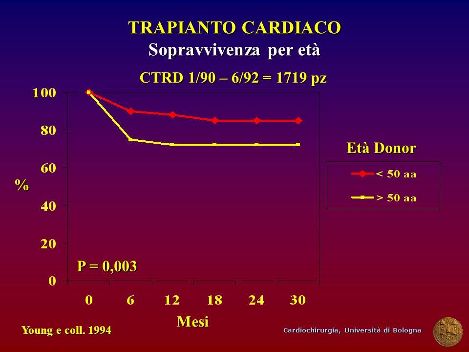 Cardiochirurgia, Università di Bologna TRAPIANTO CARDIACO Sopravvivenza per età Mesi Young e coll. 1994 P = 0,003 % CTRD 1/90 – 6/92 = 1719 pz Età Don