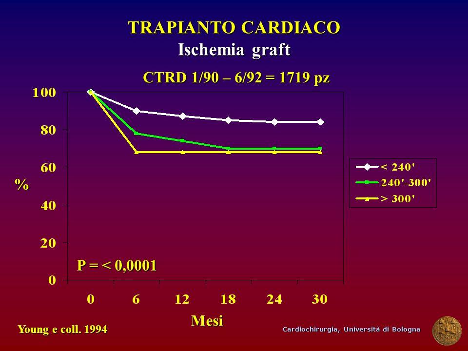 Cardiochirurgia, Università di Bologna TRAPIANTO CARDIACO Ischemia graft Mesi Young e coll. 1994 P = < 0,0001 % CTRD 1/90 – 6/92 = 1719 pz