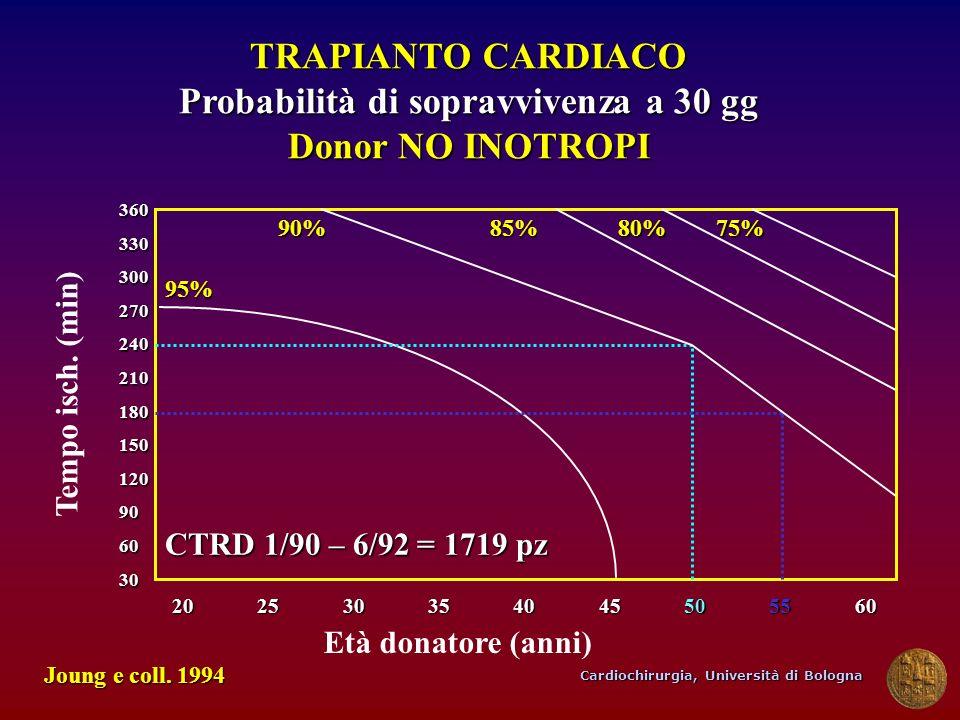 Cardiochirurgia, Università di Bologna TRAPIANTO CARDIACO Probabilità di sopravvivenza a 30 gg Donor NO INOTROPI Tempo isch. (min) Età donatore (anni)