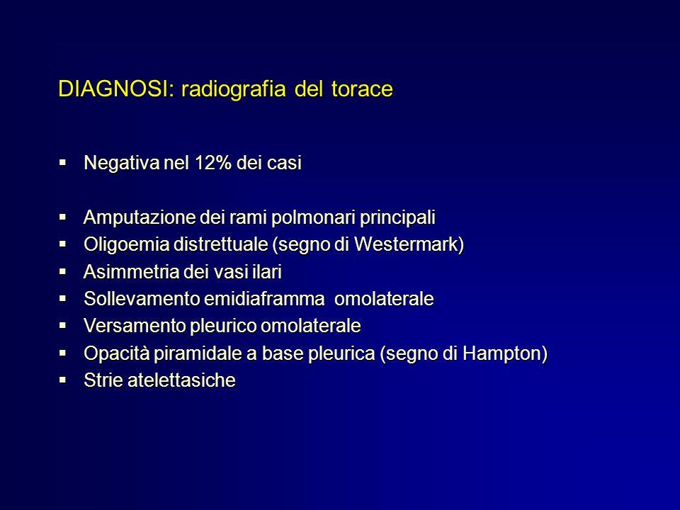 DIAGNOSI: radiografia del torace Negativa nel 12% dei casi Negativa nel 12% dei casi Amputazione dei rami polmonari principali Amputazione dei rami po