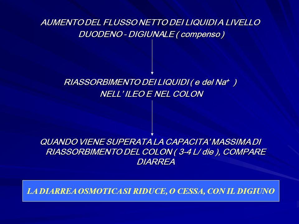 AUMENTO DEL FLUSSO NETTO DEI LIQUIDI A LIVELLO DUODENO - DIGIUNALE ( compenso ) DUODENO - DIGIUNALE ( compenso ) RIASSORBIMENTO DEI LIQUIDI ( e del Na + ) NELL ILEO E NEL COLON NELL ILEO E NEL COLON QUANDO VIENE SUPERATA LA CAPACITA MASSIMA DI RIASSORBIMENTO DEL COLON ( 3-4 L/ die ), COMPARE DIARREA LA DIARREA OSMOTICA SI RIDUCE, O CESSA, CON IL DIGIUNO