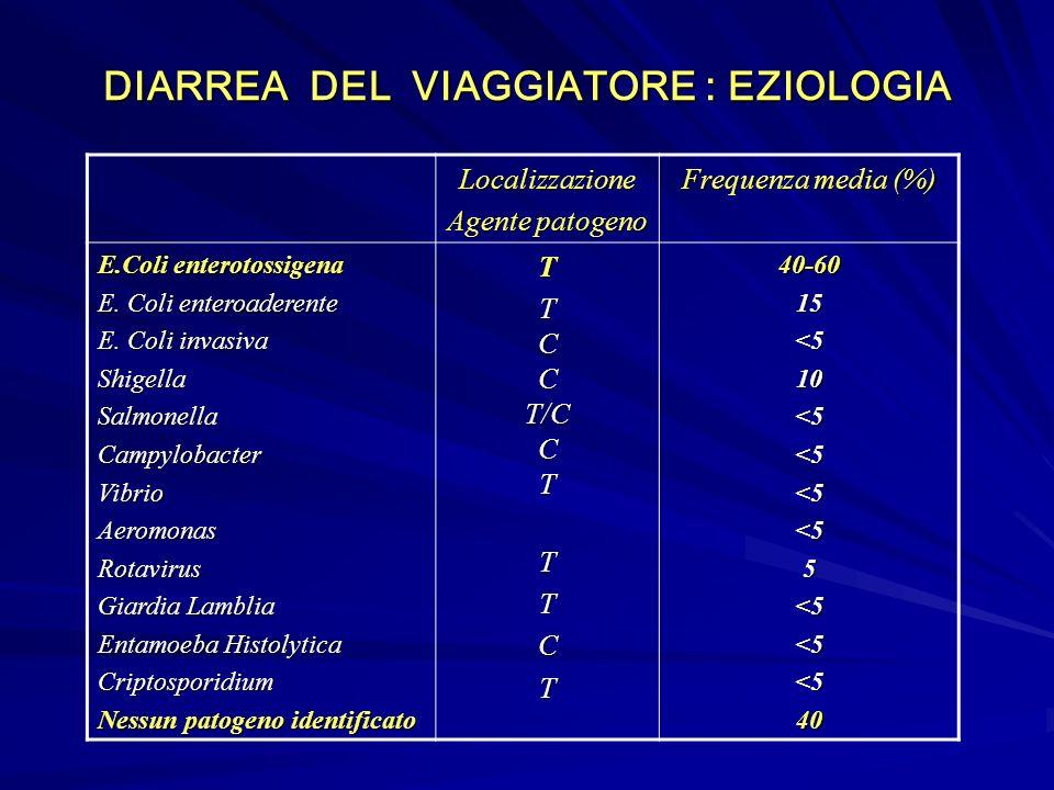DIARREA DEL VIAGGIATORE : EZIOLOGIA Localizzazione Agente patogeno Frequenza media (%) E.Coli enterotossigena E.