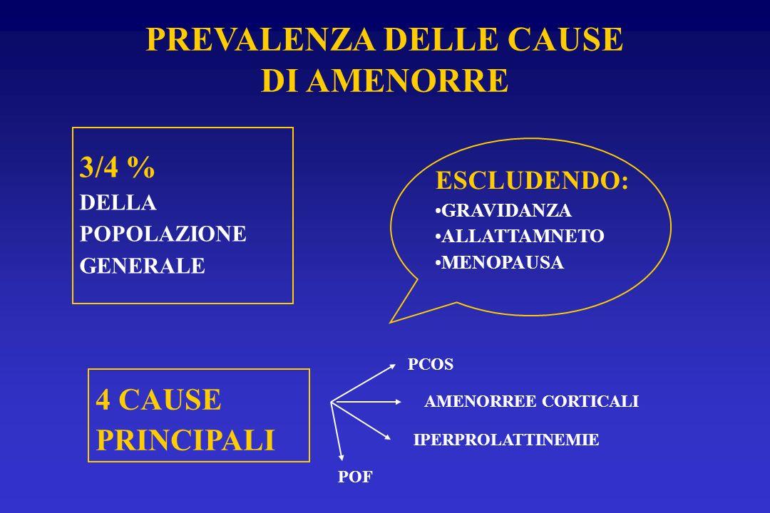 PREVALENZA DELLE CAUSE DI AMENORRE 3/4 % DELLA POPOLAZIONE GENERALE ESCLUDENDO: GRAVIDANZA ALLATTAMNETO MENOPAUSA 4 CAUSE PRINCIPALI PCOS AMENORREE CO