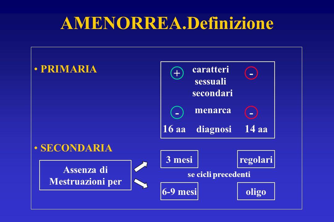 AMENORREA.Definizione PRIMARIA caratteri sessuali secondari menarca 16 aa diagnosi 14 aa SECONDARIA Assenza di Mestruazioni per + - - - 3 mesiregolari