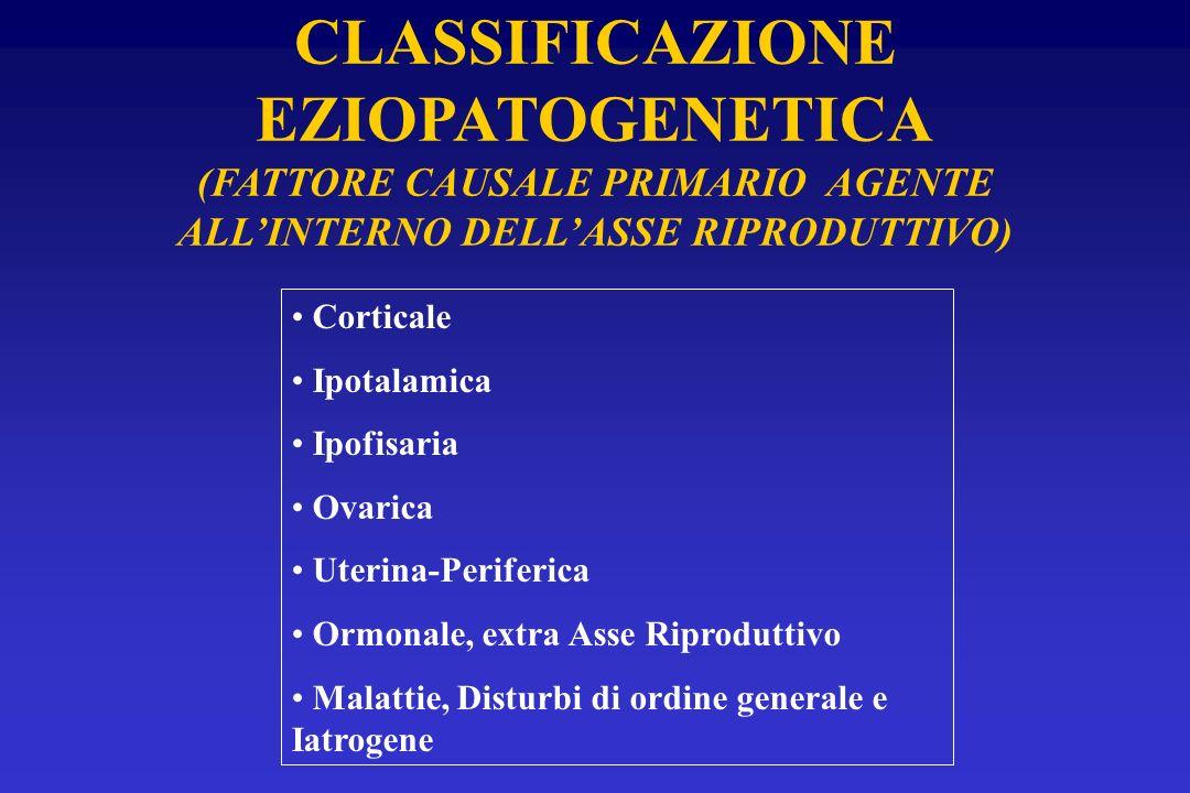 CLASSIFICAZIONE EZIOPATOGENETICA (FATTORE CAUSALE PRIMARIO AGENTE ALLINTERNO DELLASSE RIPRODUTTIVO) Corticale Ipotalamica Ipofisaria Ovarica Uterina-P