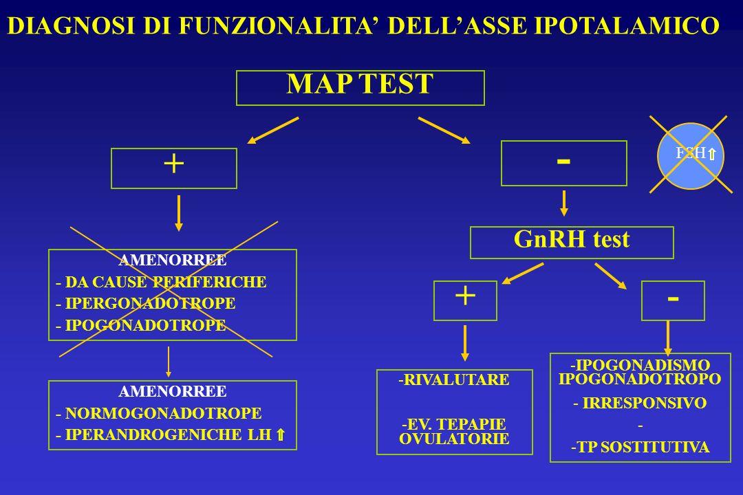 MAP TEST DIAGNOSI DI FUNZIONALITA DELLASSE IPOTALAMICO + AMENORREE - DA CAUSE PERIFERICHE - IPERGONADOTROPE - IPOGONADOTROPE - AMENORREE - NORMOGONADO
