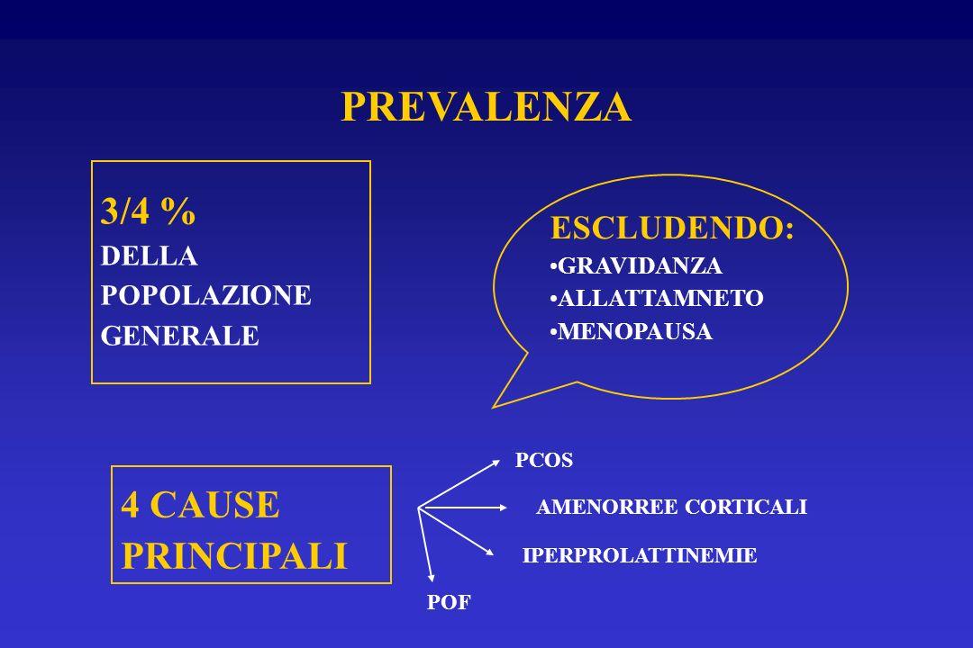 PREVALENZA 3/4 % DELLA POPOLAZIONE GENERALE ESCLUDENDO: GRAVIDANZA ALLATTAMNETO MENOPAUSA 4 CAUSE PRINCIPALI PCOS AMENORREE CORTICALI IPERPROLATTINEMI