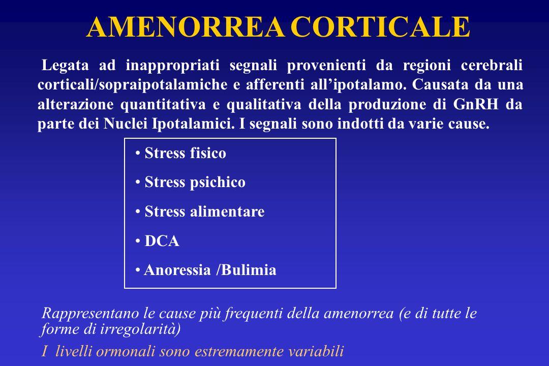 AMENORREA CORTICALE Legata ad inappropriati segnali provenienti da regioni cerebrali corticali/sopraipotalamiche e afferenti allipotalamo. Causata da