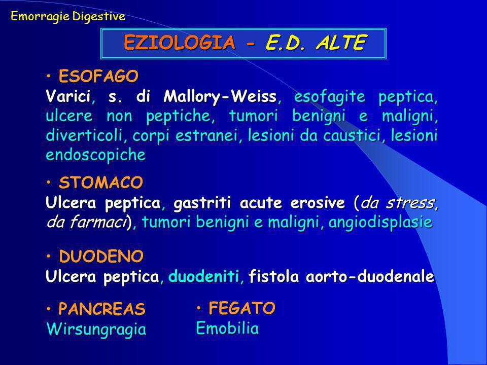 Ulcera peptica gastro-duodenale Ulcera peptica gastro-duodenale Emorragie Digestive EMORRAGIE DIGESTIVE ALTE CAUSE PIU FREQUENTI Gastrite acuta erosiva-emorragica Gastrite acuta erosiva-emorragica Varici esofagee Varici esofagee Sindrome di Mallory-Weiss Sindrome di Mallory-Weiss Fistola aorto-duodenale Fistola aorto-duodenale