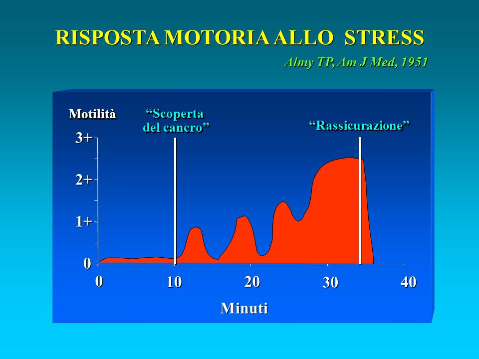RISPOSTA MOTORIA ALLO STRESS Almy TP, Am J Med, 1951 Scoperta del cancro Scoperta RassicurazioneRassicurazione MotilitàMotilità 3+ 2+ 1+ 0 0 0 0 10 20 30 40 Minuti