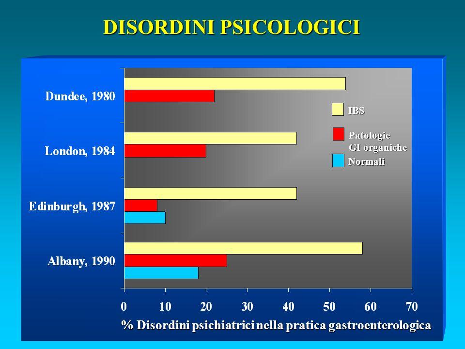 DISORDINI PSICOLOGICI % Disordini psichiatrici nella pratica gastroenterologica IBS Patologie GI organiche Normali