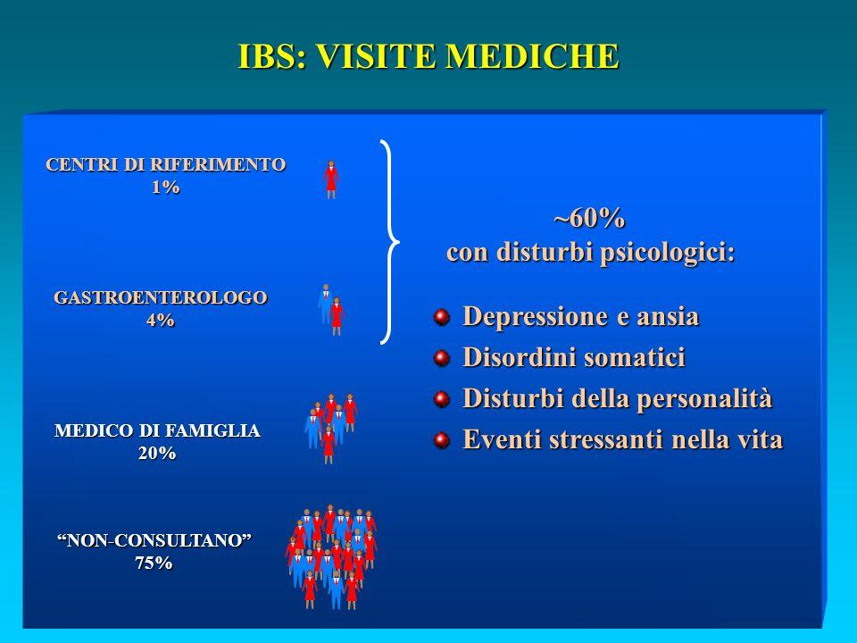 IBS: VISITE MEDICHE MEDICO DI FAMIGLIA 20% NON-CONSULTANO75% GASTROENTEROLOGO4% CENTRI DI RIFERIMENTO 1% ~60% con disturbi psicologici: Depressione e ansia Disordini somatici Disturbi della personalità Eventi stressanti nella vita