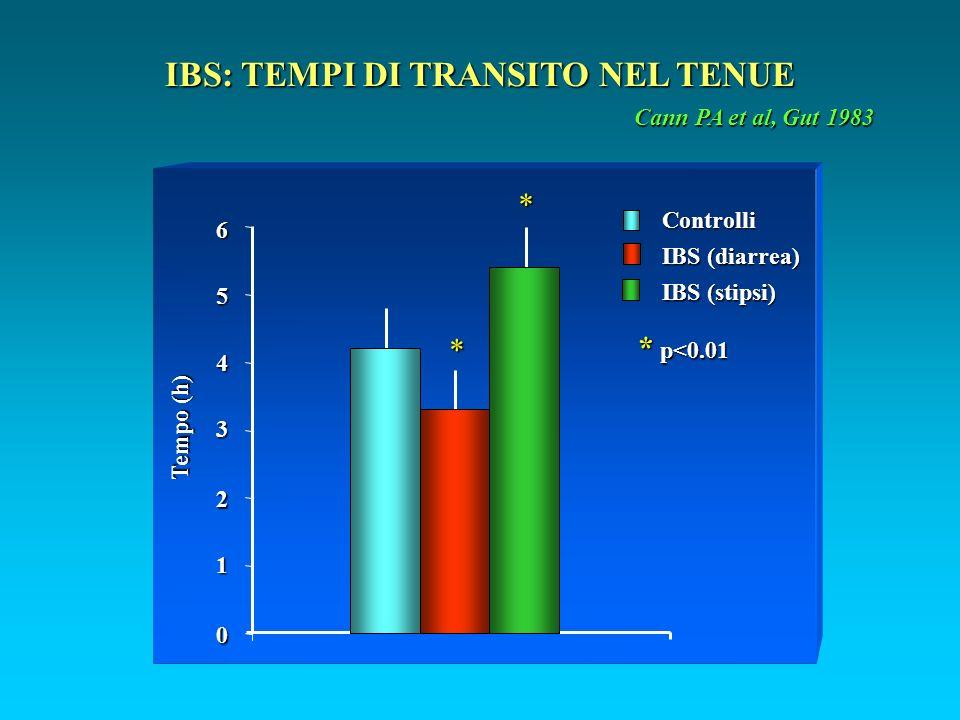 IBS: TEMPI DI TRANSITO NEL TENUE Cann PA et al, Gut 1983 0 2 1 3 4 5 6 Controlli IBS (diarrea) IBS (stipsi) * p<0.01 * * Tempo (h)