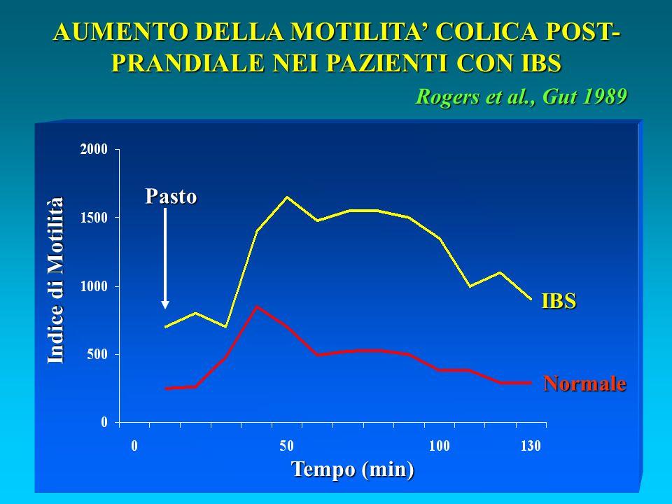 AUMENTO DELLA MOTILITA COLICA POST- PRANDIALE NEI PAZIENTI CON IBS Rogers et al., Gut 1989 Indice di Motilità IBS Normale Pasto Tempo (min)