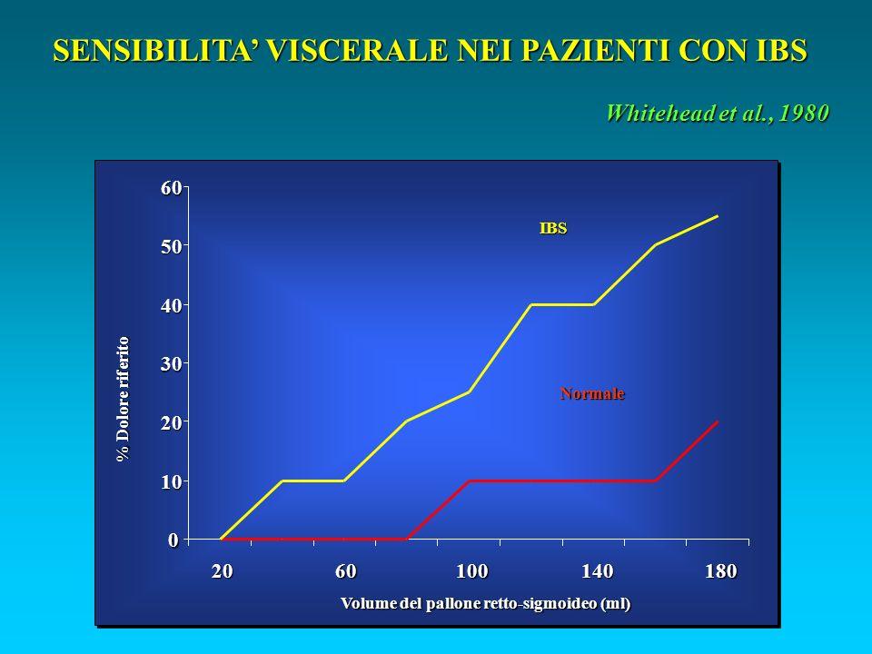 0 10 20 30 40 50602060100140180 IBS Normale Volume del pallone retto-sigmoideo (ml) % Dolore riferito SENSIBILITA VISCERALE NEI PAZIENTI CON IBS Whitehead et al., 1980