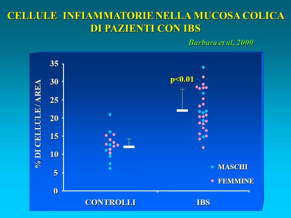 CELLULE INFIAMMATORIE NELLA MUCOSA COLICA DI PAZIENTI CON IBS 0 5 10 15 20 25 30 35 CONTROLLIIBS % DI CELLULE / AREA MASCHI FEMMINE p<0.01 Barbara et al, 2000