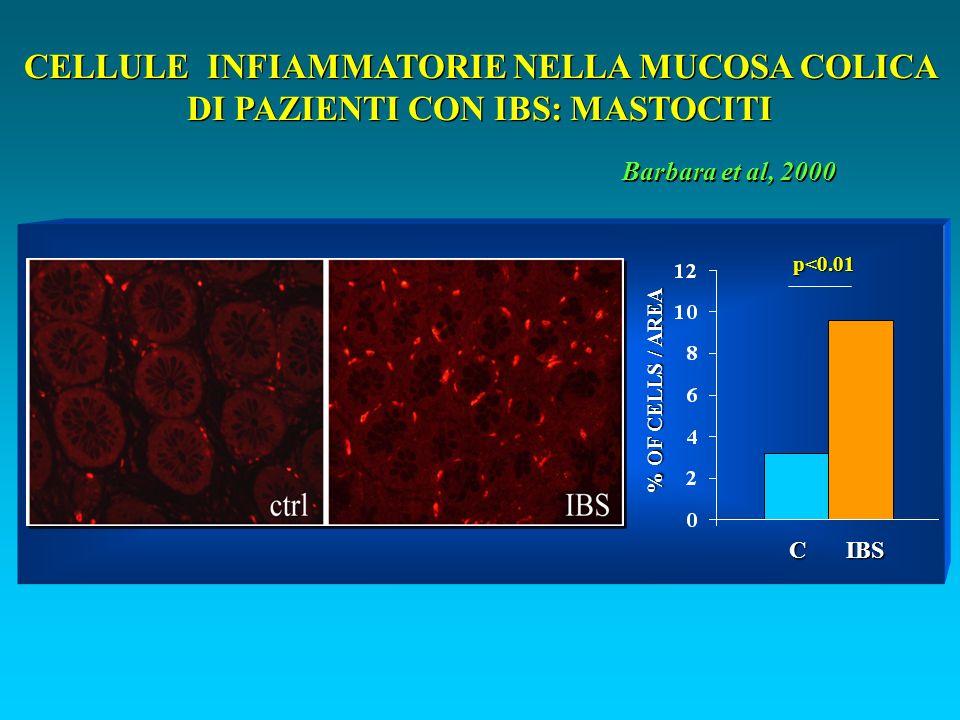 CELLULE INFIAMMATORIE NELLA MUCOSA COLICA DI PAZIENTI CON IBS: MASTOCITI C IBS % OF CELLS / AREA p<0.01