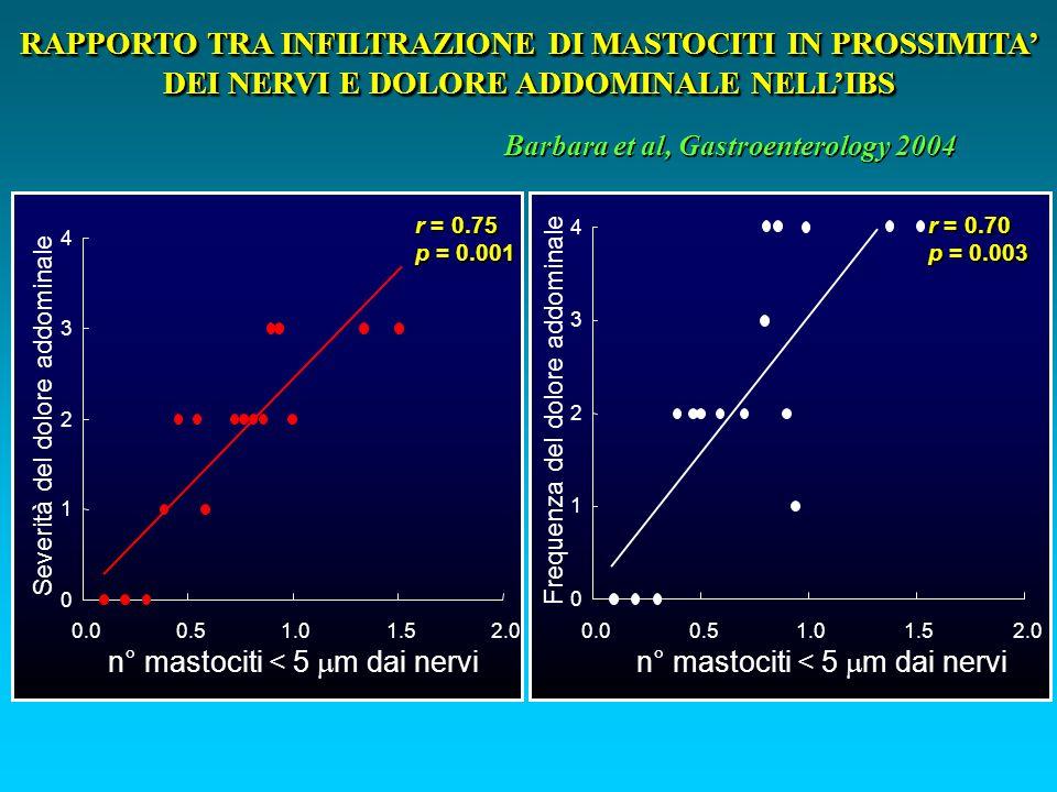 0 1 2 3 4 0.00.51.01.52.0 r = 0.75 p = 0.001 Severità del dolore addominale n° mastociti < 5 m dai nervi 0 1 2 3 4 0.00.51.01.52.0 r = 0.70 p = 0.003 n° mastociti < 5 m dai nervi Frequenza del dolore addominale Barbara et al, Gastroenterology 2004 RAPPORTO TRA INFILTRAZIONE DI MASTOCITI IN PROSSIMITA DEI NERVI E DOLORE ADDOMINALE NELLIBS