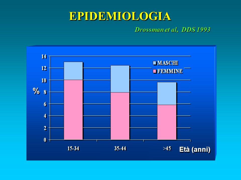 EPIDEMIOLOGIA Drossman et al, DDS 1993 % % Età (anni)