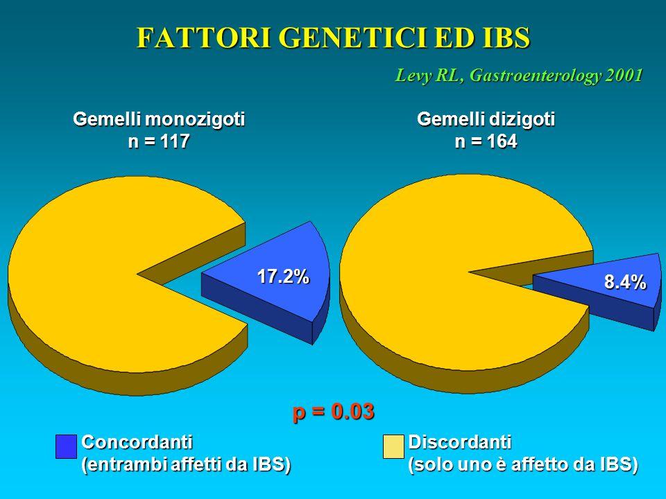 FATTORI GENETICI ED IBS Gemelli monozigoti n = 117 Levy RL, Gastroenterology 2001 17.2% 8.4% Gemelli dizigoti n = 164 Concordanti (entrambi affetti da IBS) Discordanti (solo uno è affetto da IBS) p = 0.03