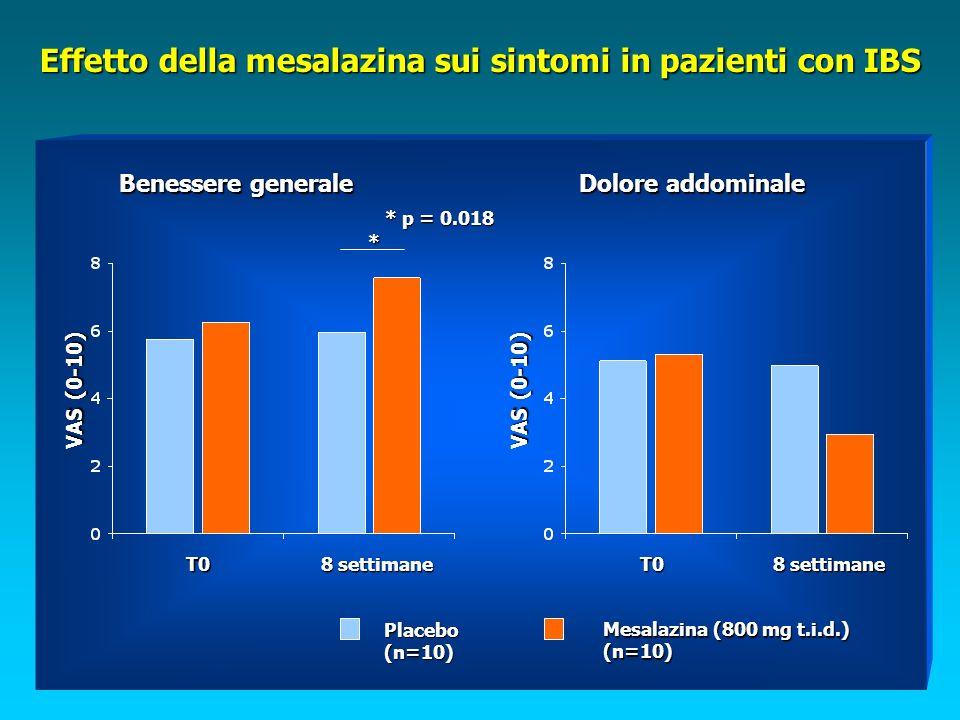 Effetto della mesalazina sui sintomi in pazienti con IBS * p = 0.018 * Benessere generale VAS (0-10) Dolore addominale T0 8 settimane T0 Placebo(n=10) Mesalazina (800 mg t.i.d.) (n=10)