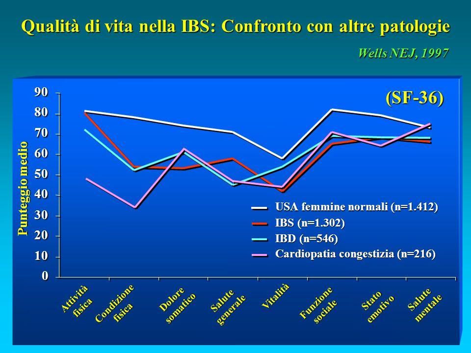 Qualità di vita nella IBS: Confronto con altre patologie Wells NEJ, 1997 0 10 20 30 40 50 60 70 80 90 Attivitàfisica Condizionefisica Doloresomatico Salutegenerale Vitalità Funzionesociale Statoemotivo Salutementale Punteggio medio USA femmine normali (n=1.412) IBS (n=1.302) IBD (n=546) Cardiopatia congestizia (n=216) (SF-36)