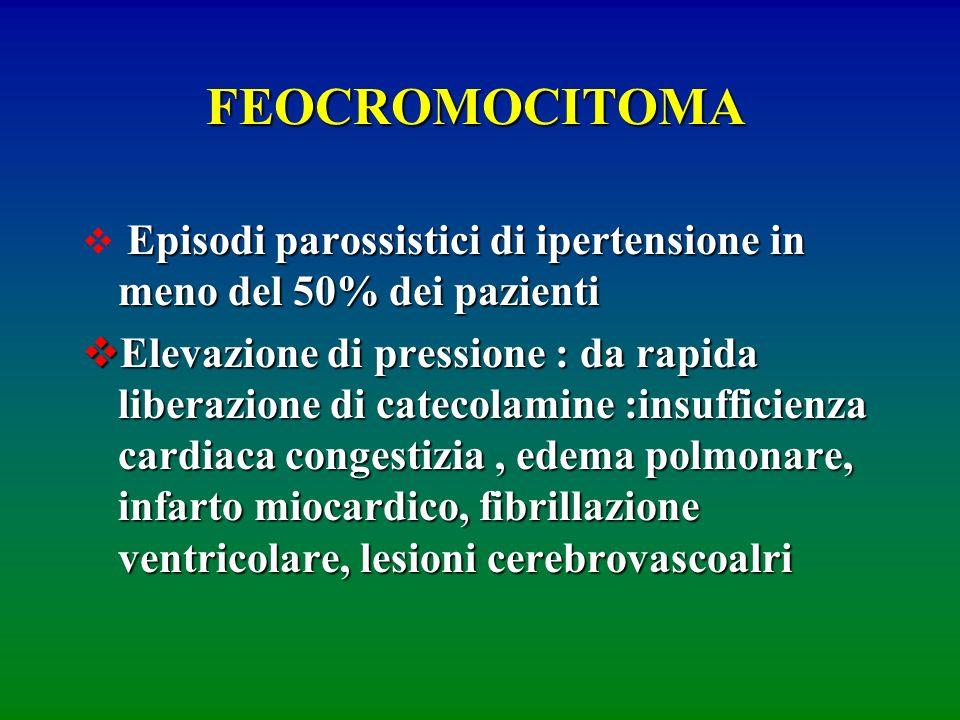 FEOCROMOCITOMA Episodi parossistici di ipertensione in meno del 50% dei pazienti Elevazione di pressione : da rapida liberazione di catecolamine :insu