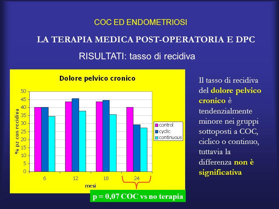 COC ED ENDOMETRIOSI LA TERAPIA MEDICA POST-OPERATORIA E DPC RISULTATI: tasso di recidiva p = 0,07 COC vs no terapia Il tasso di recidiva del dolore pe
