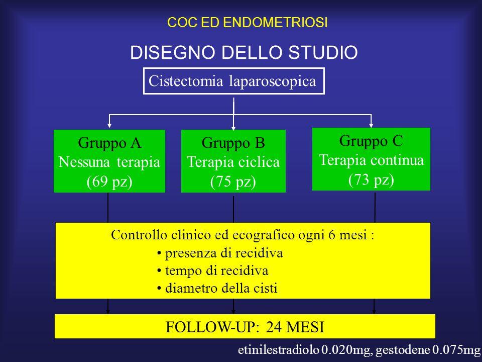 DISEGNO DELLO STUDIO Gruppo A Nessuna terapia (69 pz) Gruppo B Terapia ciclica (75 pz) Gruppo C Terapia continua (73 pz) Cistectomia laparoscopica FOL