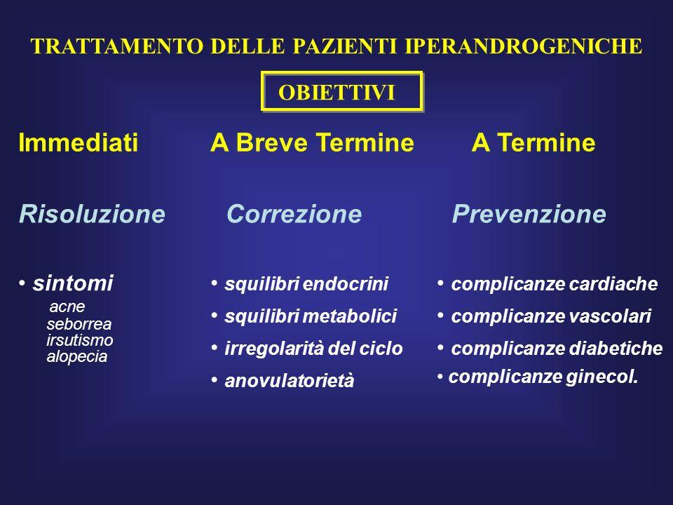 TRATTAMENTO DELLE PAZIENTI IPERANDROGENICHE OBIETTIVI ImmediatiA Breve Termine A Termine Risoluzione Correzione Prevenzione sintomi acne seborrea irsu