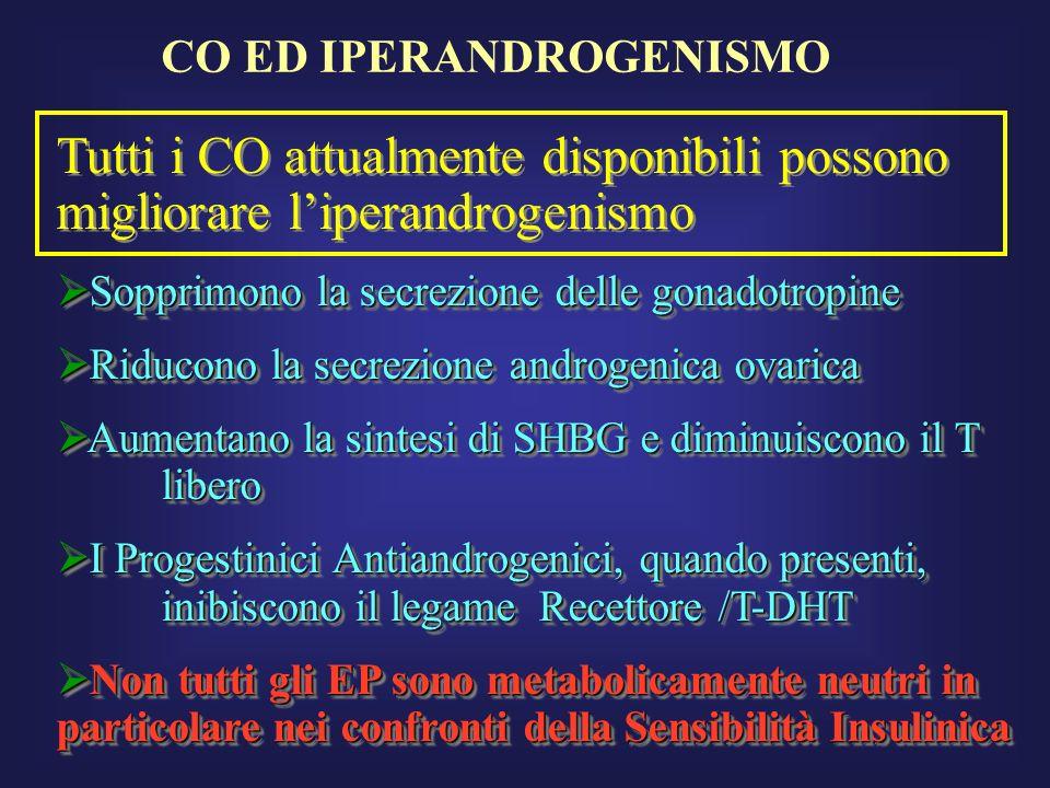 CO ED IPERANDROGENISMO Tutti i CO attualmente disponibili possono migliorare liperandrogenismo Sopprimono la secrezione delle gonadotropine Sopprimono
