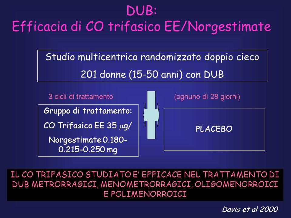 DUB: Efficacia di CO trifasico EE/Norgestimate Studio multicentrico randomizzato doppio cieco 201 donne (15-50 anni) con DUB Gruppo di trattamento: CO