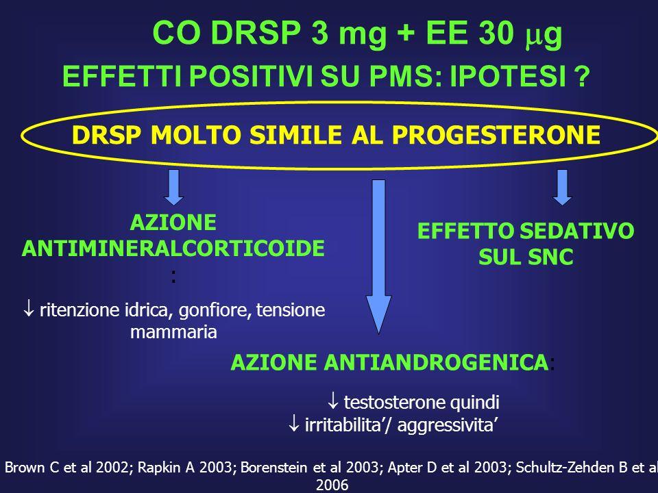 EFFETTI POSITIVI SU PMS: IPOTESI ? CO DRSP 3 mg + EE 30 g Brown C et al 2002; Rapkin A 2003; Borenstein et al 2003; Apter D et al 2003; Schultz-Zehden